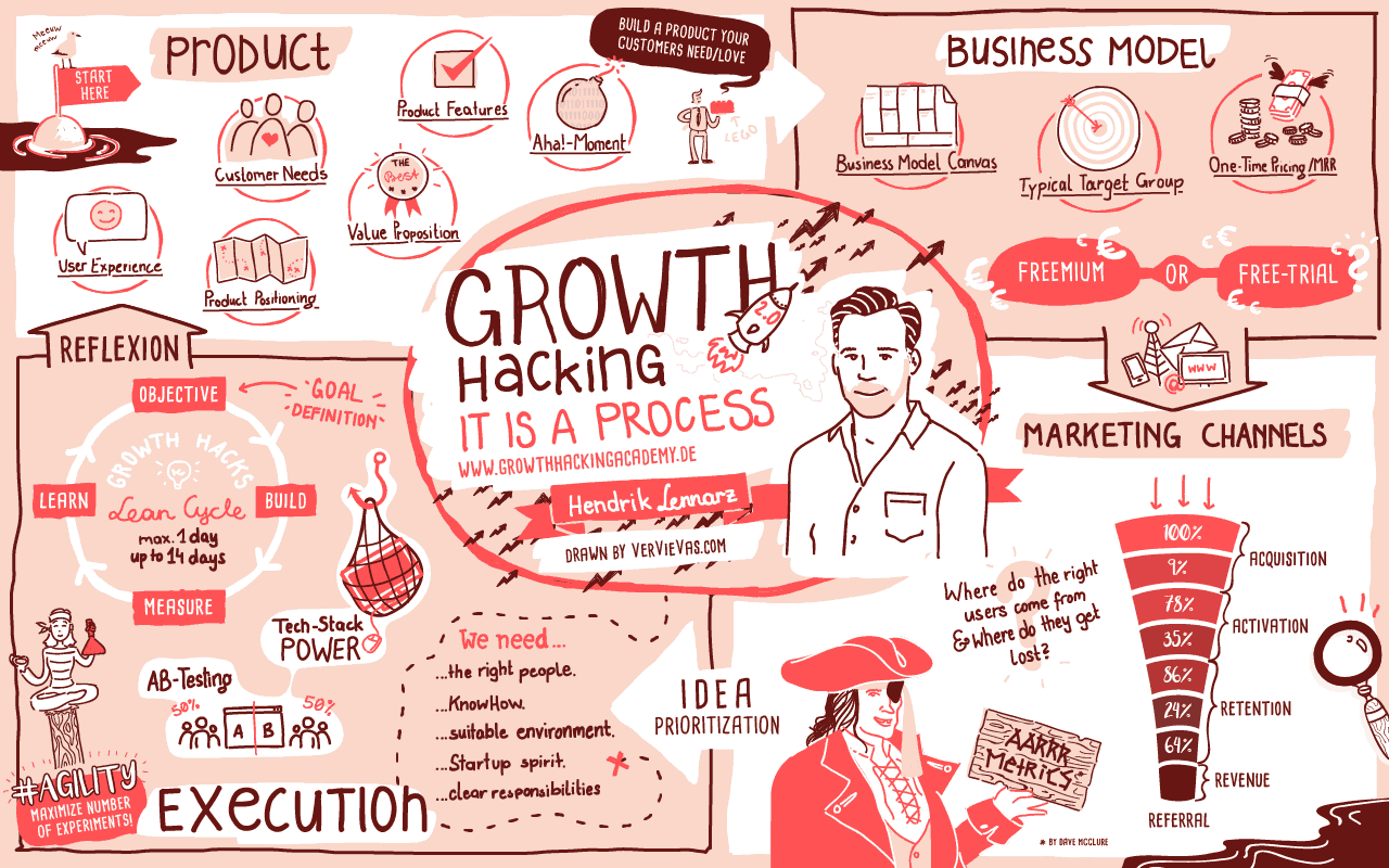 Growth Hacking Process V2.0 from Hendrik Lennarz