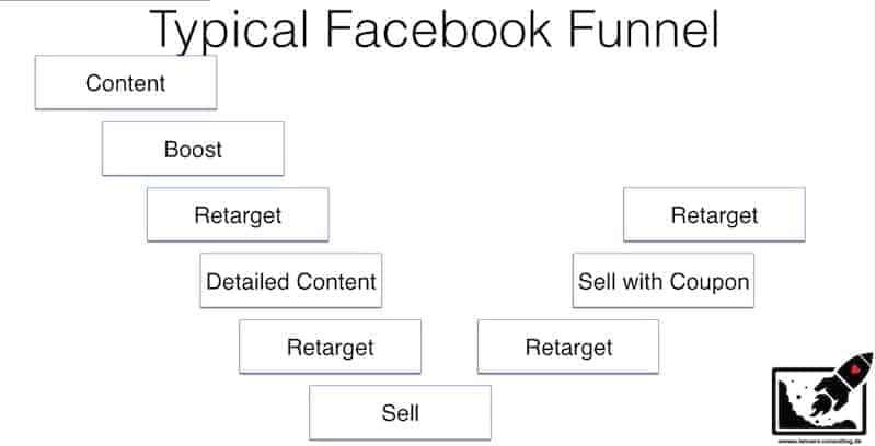 facebook-ad-funnel